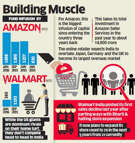 Retail giants Amazon, Walmart to invest more than Rs 2,000 crore in India
