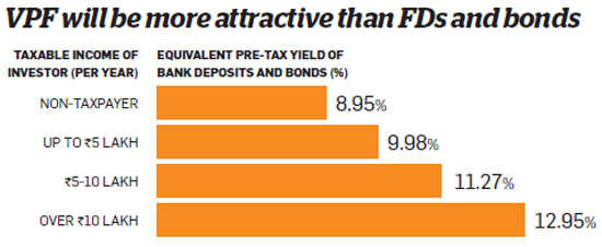 PF to be best debt investment in 2016 if rate hiked