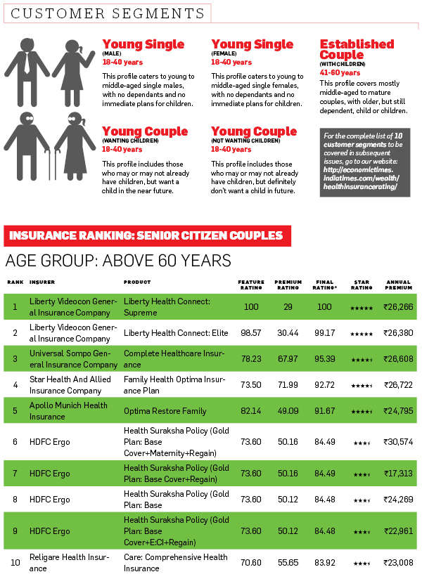 Best health insurance plans for senior citizens: ET Wealth-PlanCover rankings