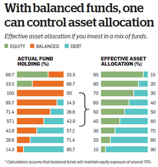 Want to cut risk and tax without compromising on returns? Try balanced MFs