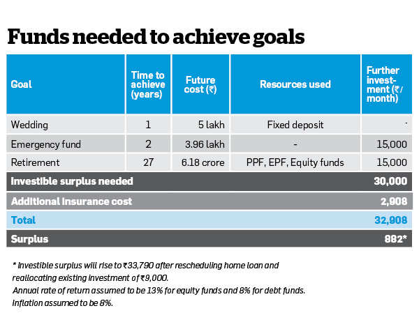 How Vimal Chheda can get back on investing track after loan revamp