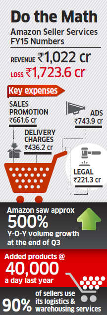 Amazon's net loss from India business widens to Rs 1,724 crore even as sales jump six-fold