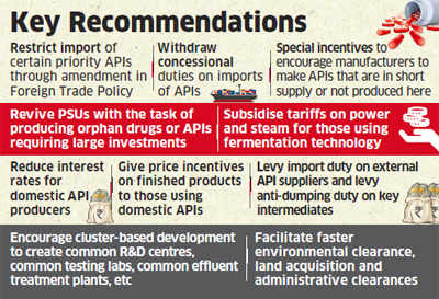 Curb imports of APIs to boost local production, says task force on pharma