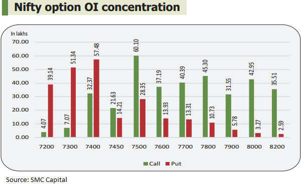 F&O View: Jan expiry likely at 7,400-7,500 levels of Nifty50