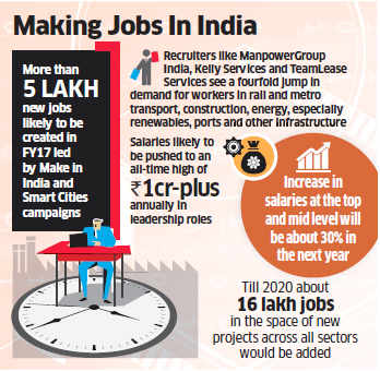 Government initiatives like Make in India and Smart Cities likely to create over 5 lakh new jobs in FY17
