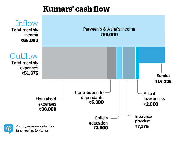 Kumars need to focus on primary goals, raise equity exposure
