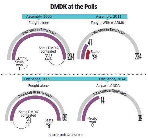Has Vijayakanth's influence in Tamil Nadu politics started to wane?