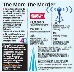 Tata Teleservices looks to offer 4G in enterprise segment