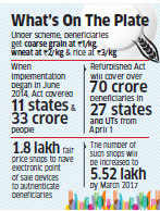 Narendra Modi government gearing up to announce Food Security Act with Rs 130,000 crore outlay