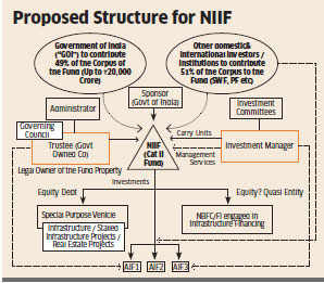 Govt wants to leverage NIIF equity to boost infrastructure