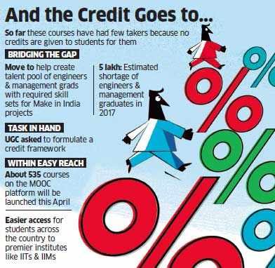 Make in India: Credit raters to be in place for massive open online courses, students will be given credits