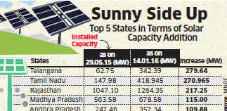 With 279.64 MW, Telangana leads in solar power capacity addition