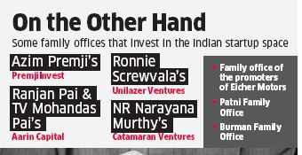 Top business houses in India looking to invest in startups