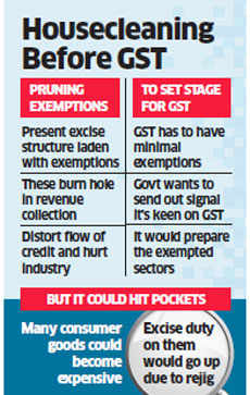 Budget 2016: Government may end excise exemptions for some grocery items in preparation for GST
