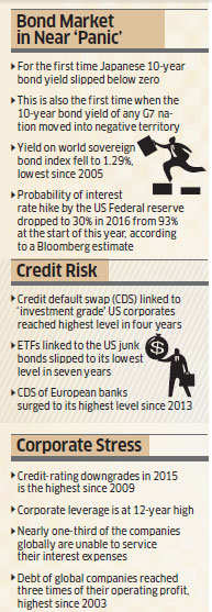 Investors turn to safe haven assets like sovereign bonds & gold amid global concerns