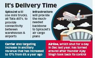 SpiceJet plans to benefit from ecommerce boom with big cargo push