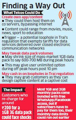 Zero Rating ban: Telcos mull creating own apps & hosting them on company servers bypassing internet