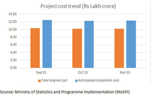 Central sector projects suffer cost overrun despite lower commodity prices