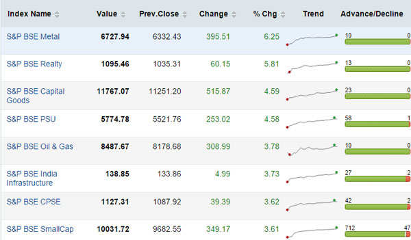 Who moved my market on Monday