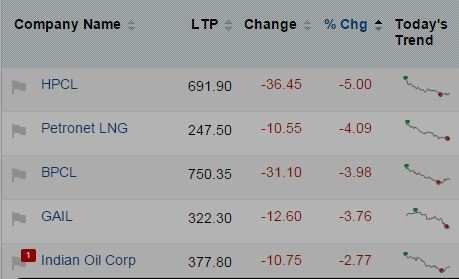 Mapping the market: When Sensex slipped on crude oil; banks, smallcaps bled the most