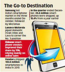Samsung, Lenovo help 4G smartphone shipments surpass 3G volumes in Q4 in India: IDC