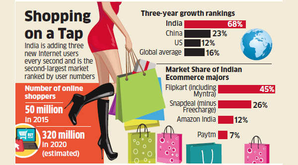 Indian Ecommerce Market To Grow Fastest Globally Over 3