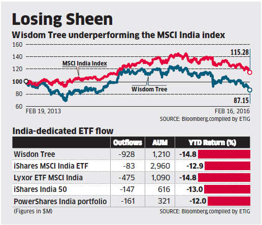 India-dedicated exchange traded funds come under redemption pressure