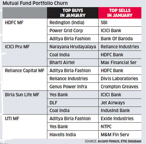 Top mutual fund houses finding value in beaten down stocks