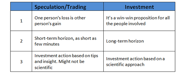 Difference between gambling speculation and investment