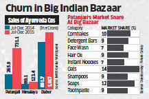 Patanjali Ayurved injects new life into herbal market, helps rivals sell more personal care products