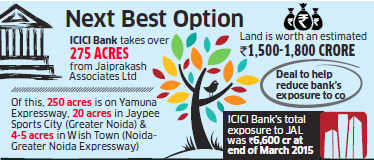 ICICI Bank takes over Rs 1,800 crore land in Uttar Pradesh from Jaypee Group