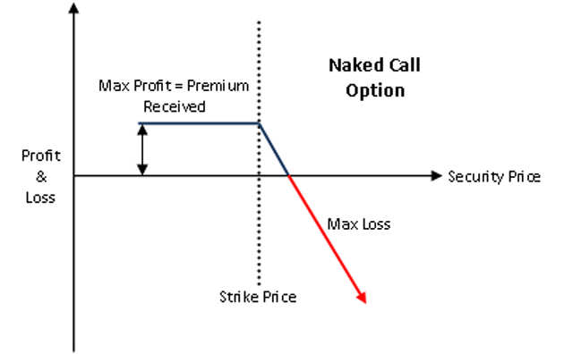Uncovered option trading not allowed