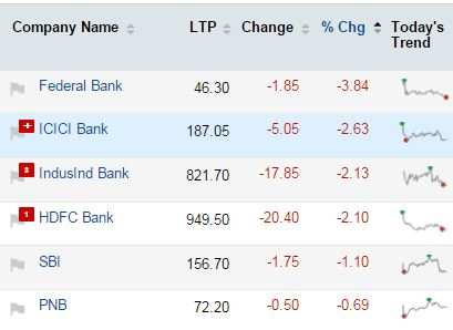 Mapping the market: Sugar stocks on a high, but railway-linked stocks get derailed