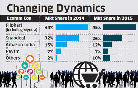 Etail giants like Snapdeal, Amazon lose market share in 2015; small etailers emerge as real winners