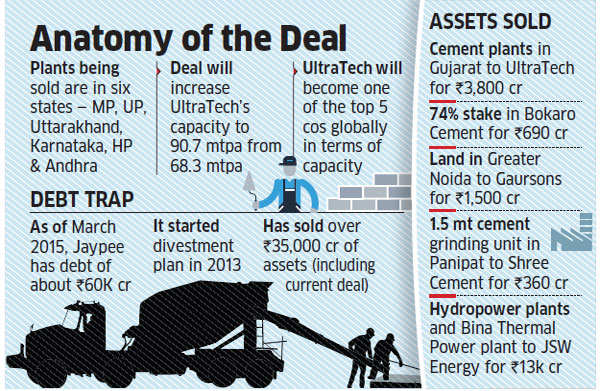 UltraTech acquires Jaiprakash Associates' cement plants for Rs 16,500 crore
