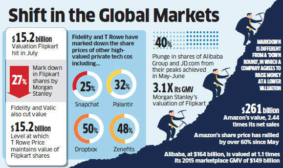 Flipkart's valuation markdown: Billions gone in a flash