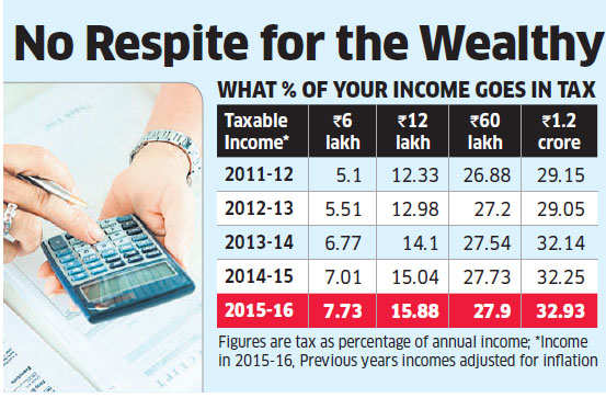 Budget 2016: Super rich should brace for higher tax