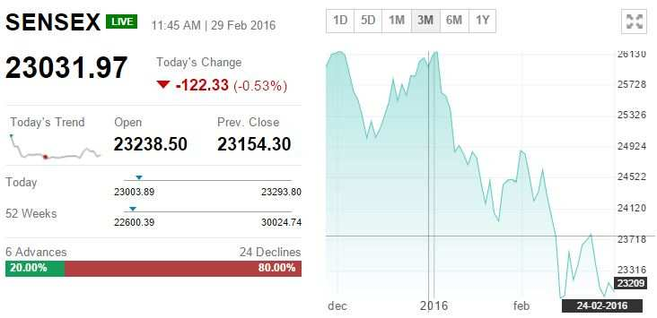 TRACK SENSEX, NIFTY LIVE: Who moved my market today