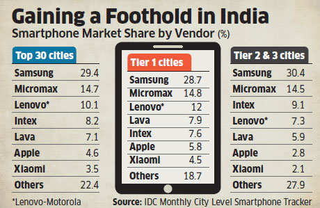 Battle of smartphones: Apple edges past Xiaomi to grab No 6 spot in India's top 30 cities