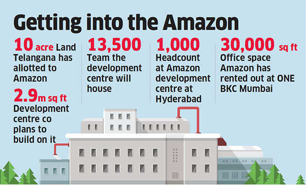 Amazon to set up its second largest global delivery centre in Hyderabad