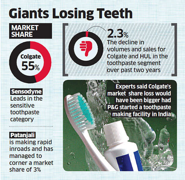 Oral-B plans to stop supply of toothpaste as it fails to shine