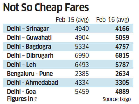 Not so cheap fares