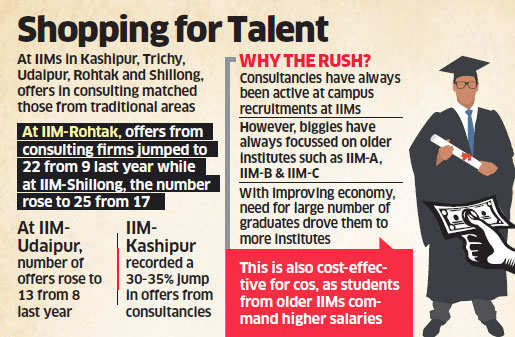 Consulting firms like EY, Deloitte, Cognizant flocking to IIMs to hire MBA graduates this year
