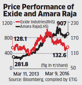 Exide may post growth in double digits soon