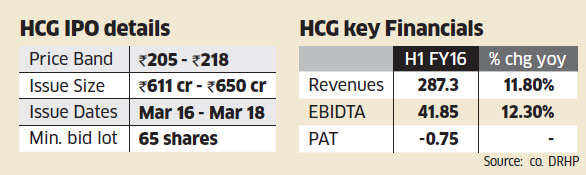 Healthcare Global Enterprises IPO attractive on strong growth potential