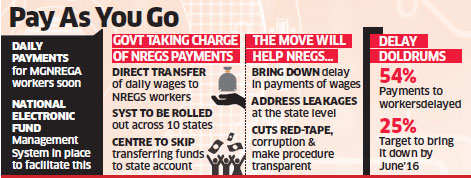 NREGS workers in 10 more states to get daily wages directly in bank accounts