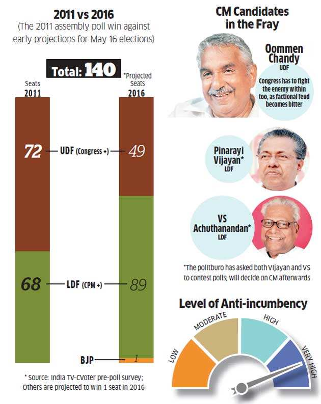 Assembly elections: Why it would be an uphill task for Congress & not for BJP