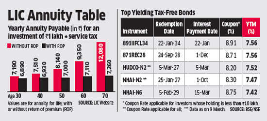 Tax-free bonds better, stay away from annuities, say experts