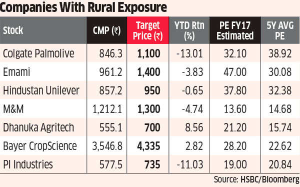 With normal rain and a boost in Budget, rural India theme back in spotlight on D-Street