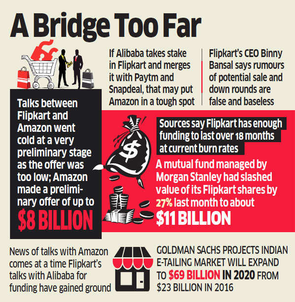 Twist in startup tale: Flipkart and Amazon may have explored sale talks, say sources